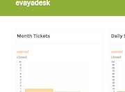 Tickets per month