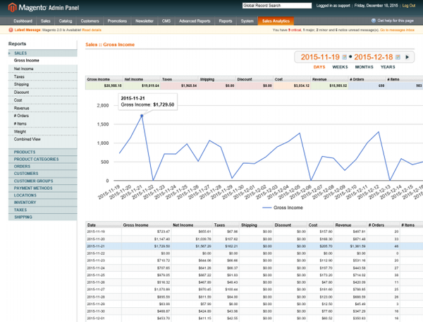 Sales data interpretation