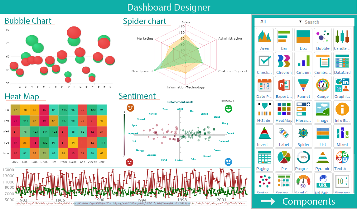Dashboard designer
