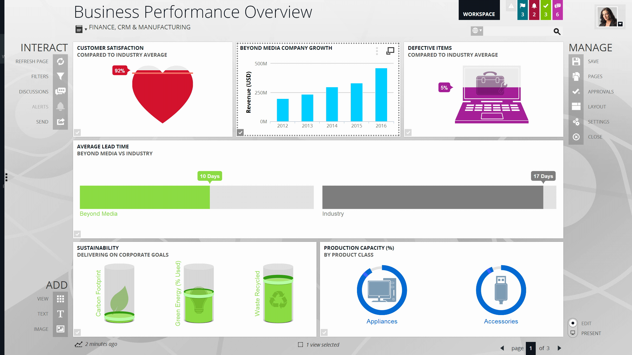 Business performance overview