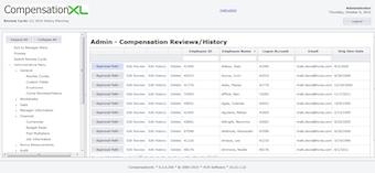 Compensation reviews