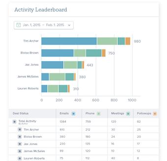 Activity leaderboard