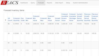 Inventory forecast