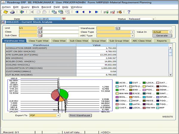 Current stock analysis