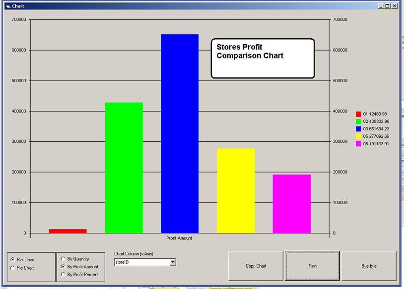 Visual Retail Plus - Stores Profit Comparison Chart