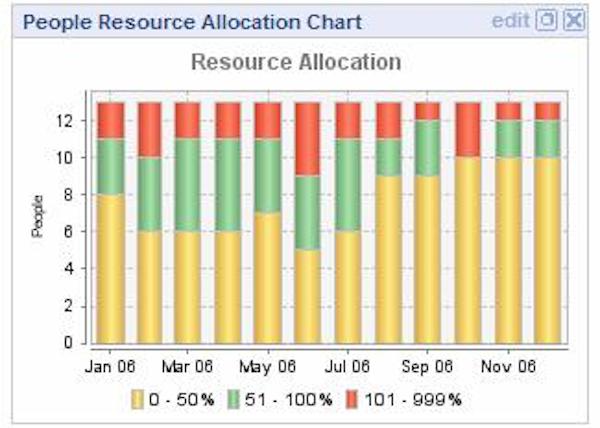 Resource allocation chart