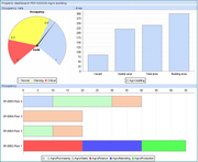 Generate Variety of Reports & Dashboards