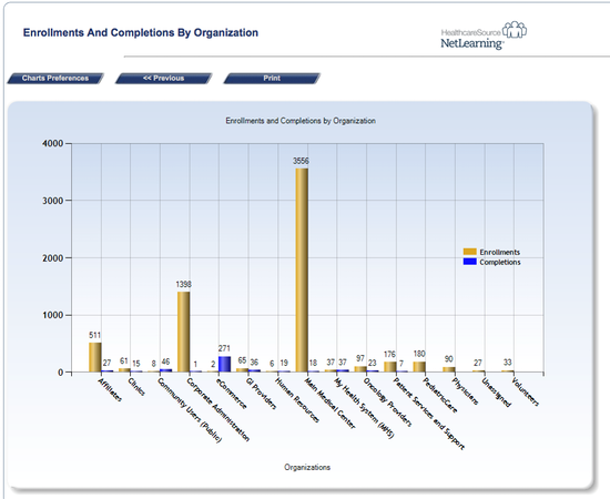 Enrollments and completions report