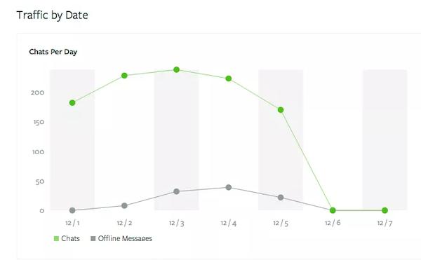 Olark traffic monitoring screenshot