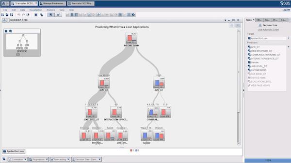Decision tree analytics