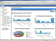 Complete Reporting and Marketing Analytics