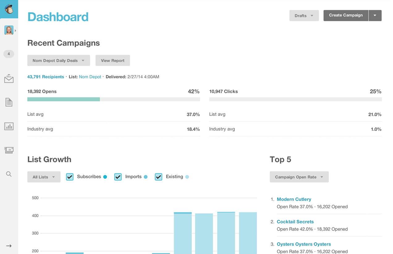 MailChimp - Dashboard