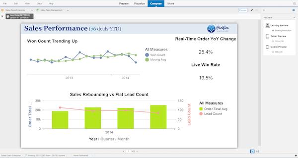 Sales performance
