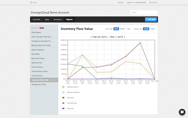 Inventory flow report