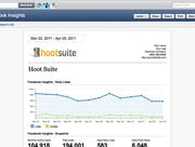 Hootsuite - Insights