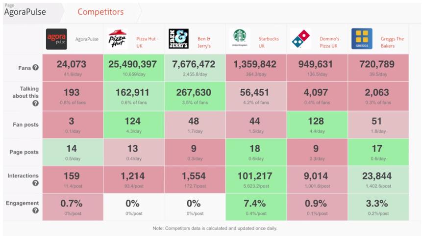 Competitor statistics