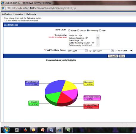 Analytics Dashboard - Lead Statistics