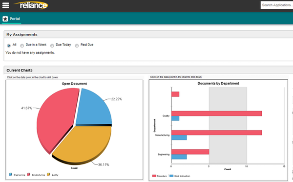 Compliance dashboard