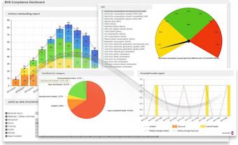 Compliance dashboard