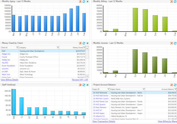 BillQuick - KPI overview