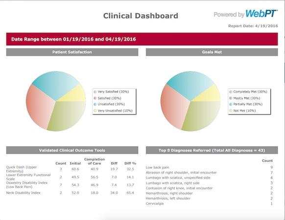 WebPT Outcomes Report