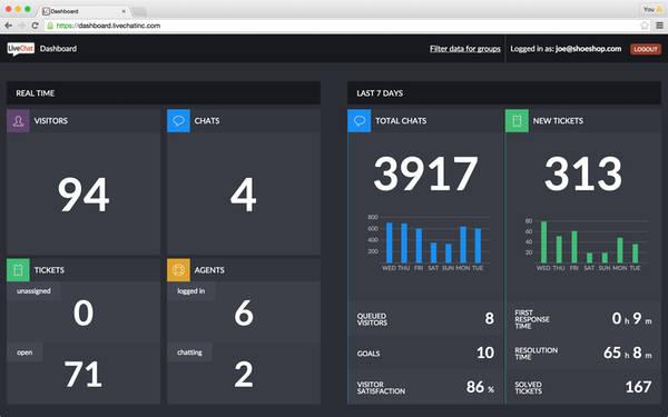 LiveChat - Dashboard