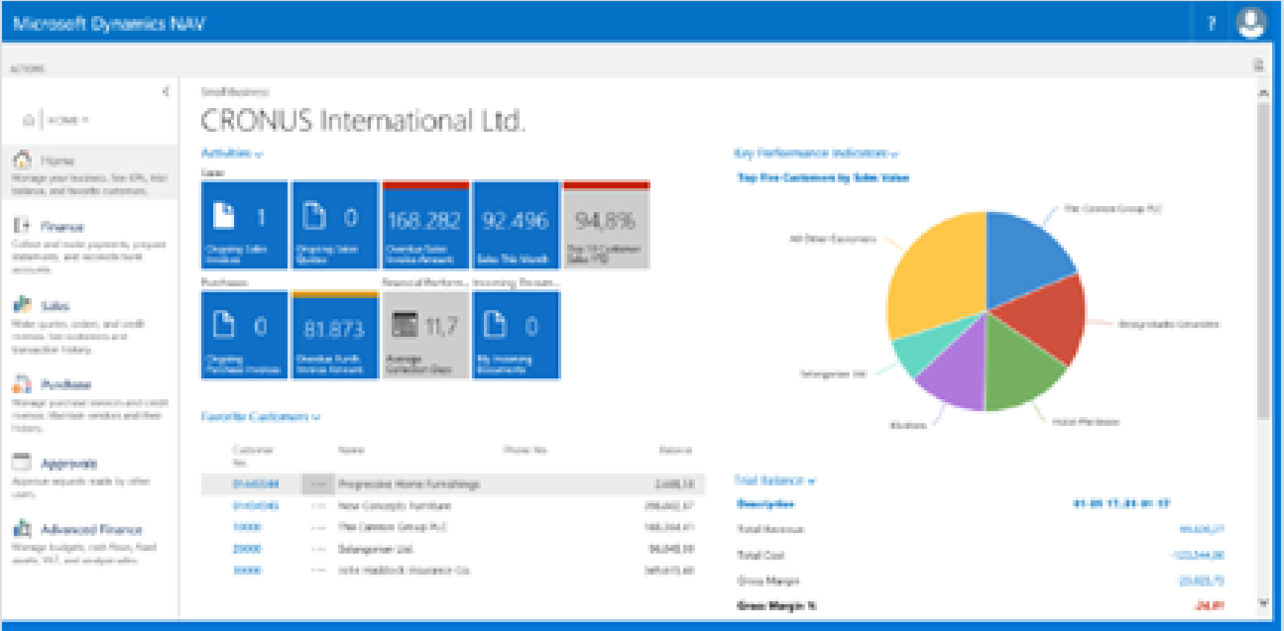 Project dashboard