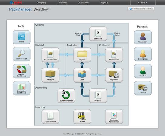 Nulogy - Web-based visual workflows
