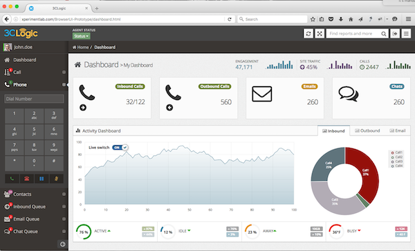 3CLogic Cloud Contact Center - Dashboard