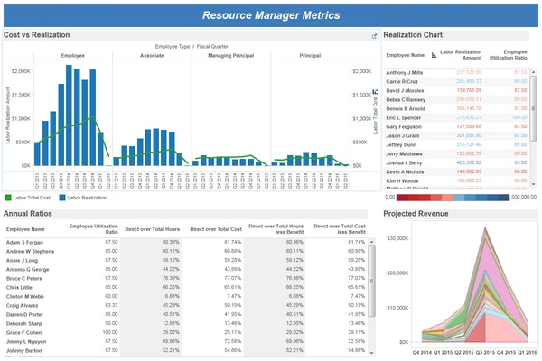 Resource Manager metrics