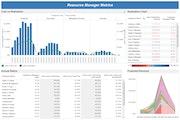 Resource Manager metrics