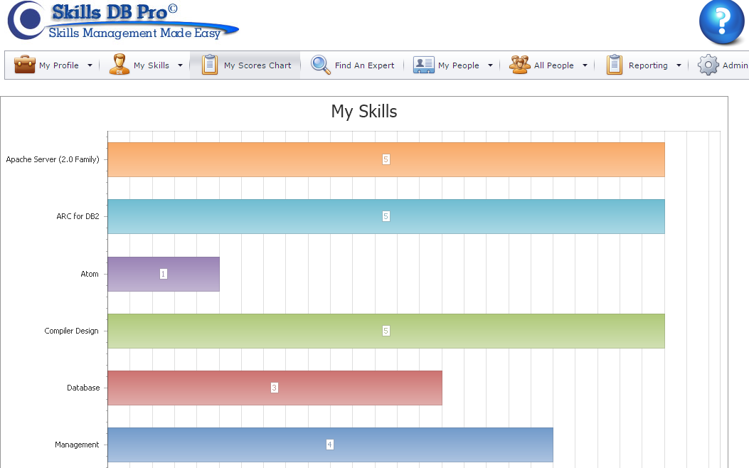 Employee skills set scorecard