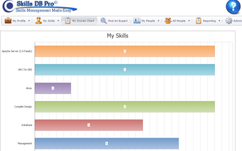 Employee skills set scorecard