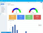Apptivo - Performance dashboard
