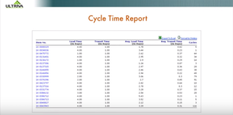 Cycle time report