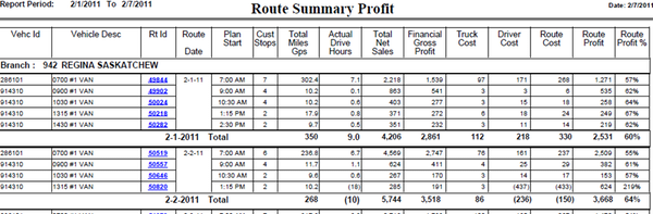 Report Sample: Route Profitability