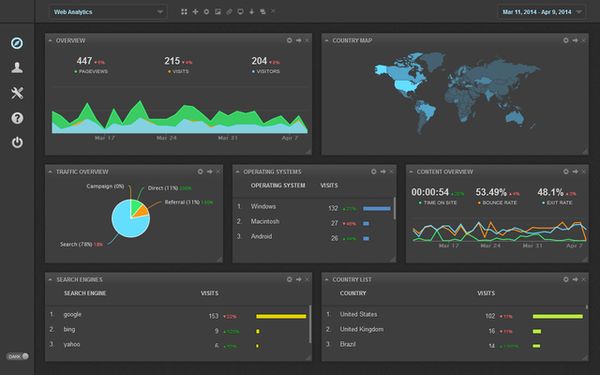 Web analytics dashboard