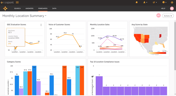 Robust Analytics and Reporting