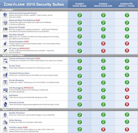 Security suites comparison
