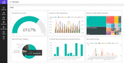 ConnectWise Sell dashboard