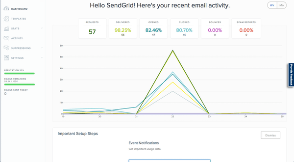 SendGrid Software - 2019 Reviews, Pricing & Demo