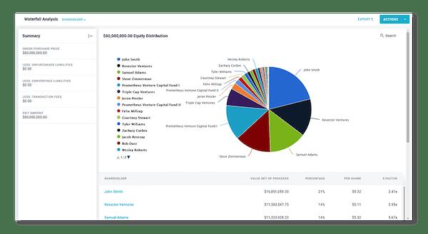Shareworks cap table modeling screenshot