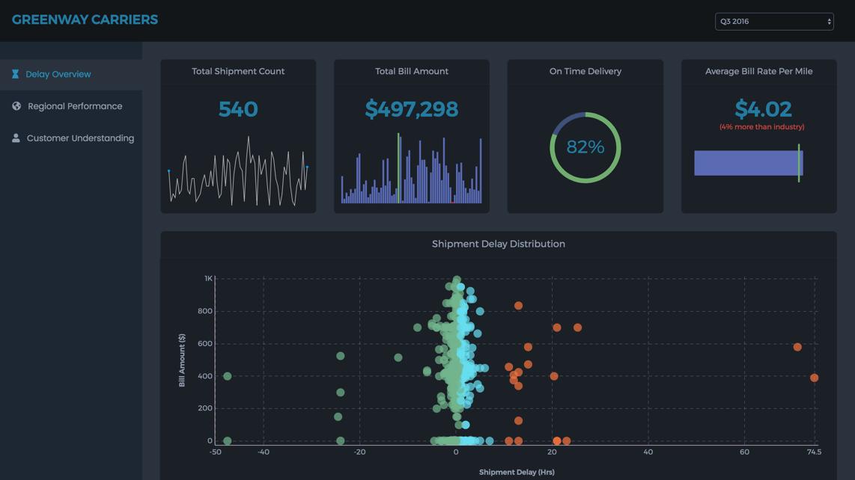Shipment analysis dashboard