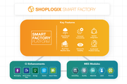 Shoplogix Smart Factory