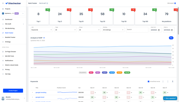 Sitechecker rank tracking