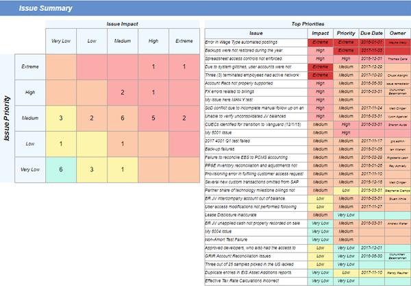 Issue Summary Analytics