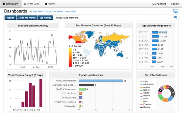 SolarWinds Threat Monitor dashboard