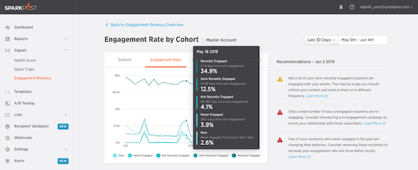 SparkPost engagement rate