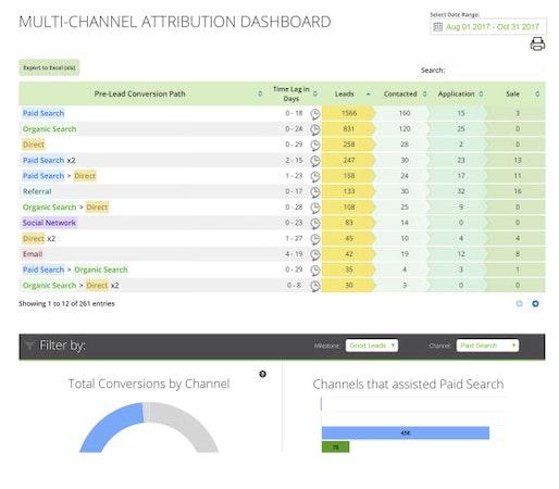 Sparkroom multi-channel attribution screenshot