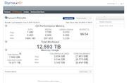 DymaxIO I/O performance